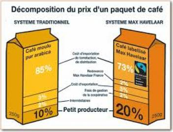 Max havelaar le caf quitable ne trouve pas assez d for Idee de commerce rentable