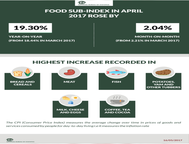 food_index_nigeria.png